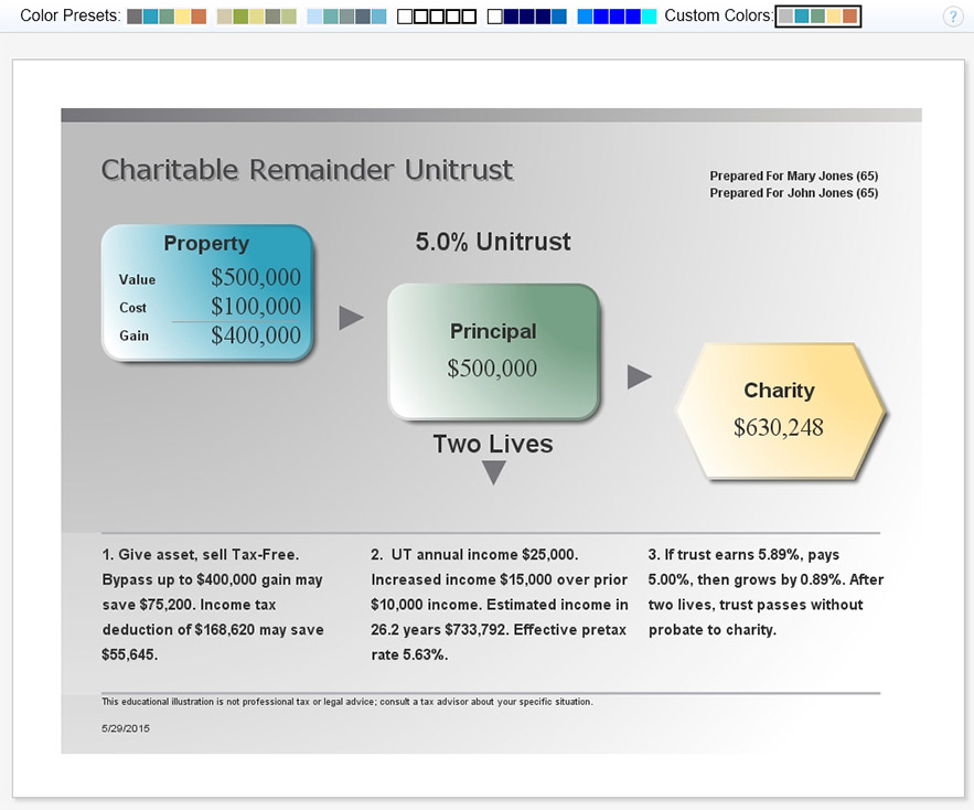 Charitable Remainder Unitrust Illustration